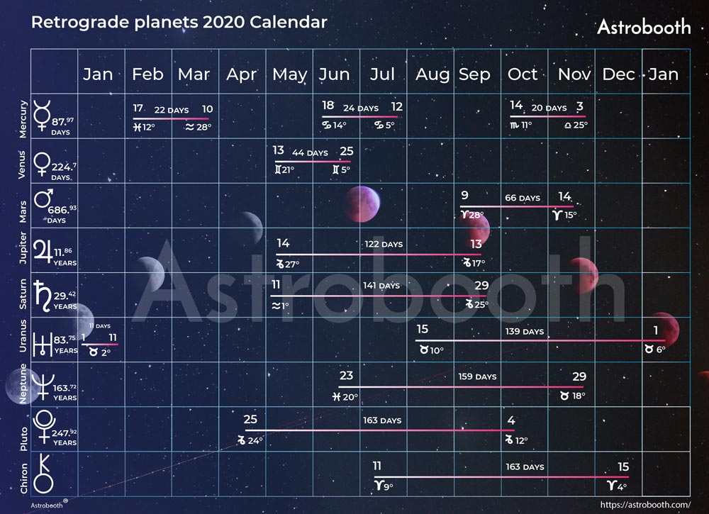Retrograde Planets in 2020 - Astrobooth Calendar